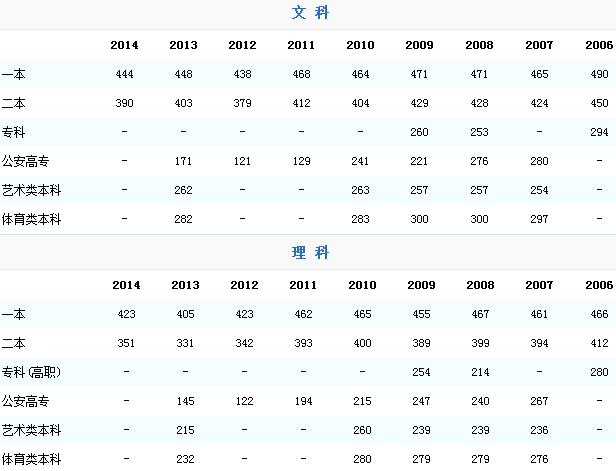 上海交通大学历年高考分数线(新疆录取分数线)