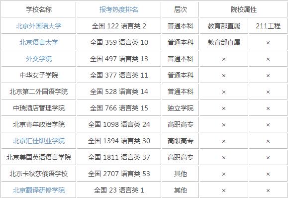 2015年北京语言类大学排名