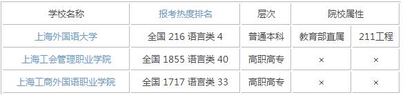 2015年上海语言类大学排名