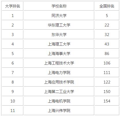2015年上海理工类大学排名