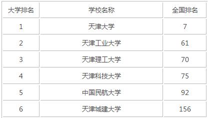 2015年天津理工类大学排名