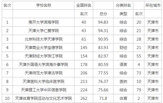 2016年天津市一本二本大学排名