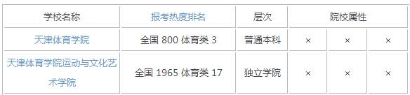 2015年天津体育类大学排名