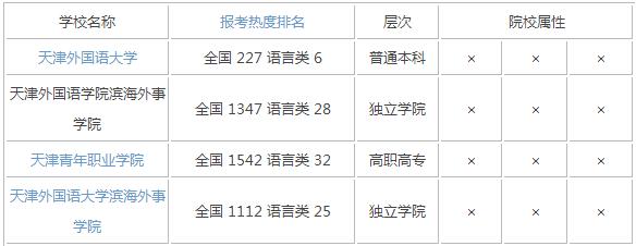2015年天津语言类大学排名