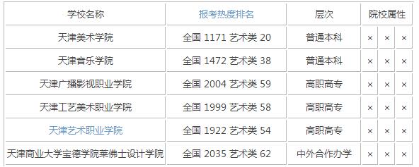 2015年天津艺术类大学排名