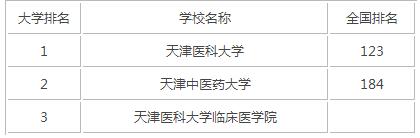 2015年天津医科类大学排名
