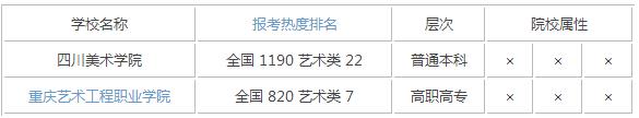 2015年重庆艺术类大学排名