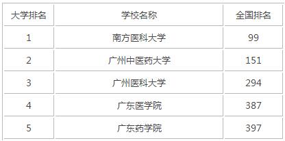 2015年广东医科类大学排名