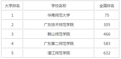 2015年广东师范类大学排名
