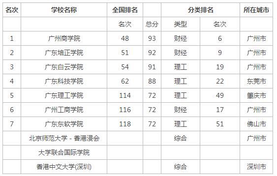2015年广东省民办大学排名