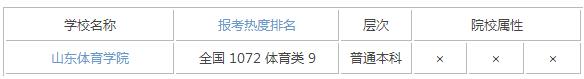 2015年山东体育类大学排名