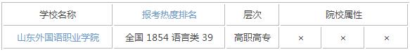 2015年山东语言类大学排名