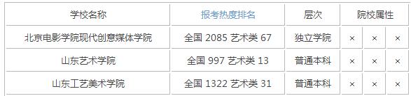 2015年山东艺术类大学排名