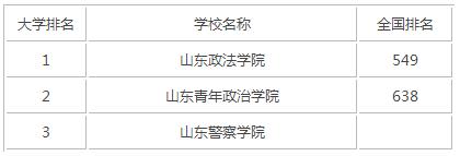 2015年山东政法类大学排名
