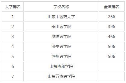 2015年山东医科类大学排名