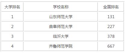 2015年山东师范类大学排名