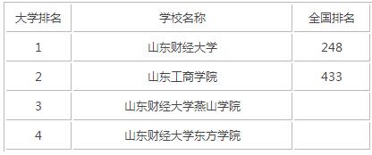 2015年山东财经类大学排名