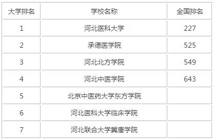 2015年河北医科类大学排名