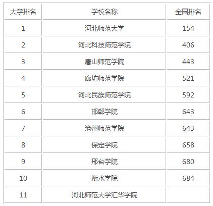 2015年河北师范类大学排名