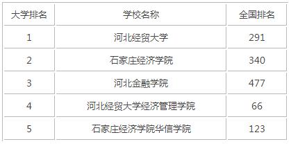 2015年河北财经类大学排名