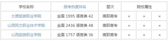 2015年山西语言类大学排名