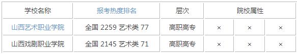 2015年山西艺术类大学排名