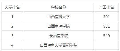 2015年山西医科类大学排名