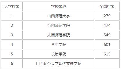 2015年山西师范类大学排名