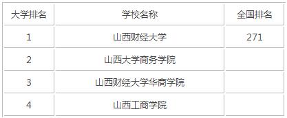 2015年山西财经类大学排名
