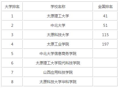 2015年山西理工类大学排名