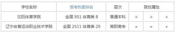 2015年辽宁体育类大学排名