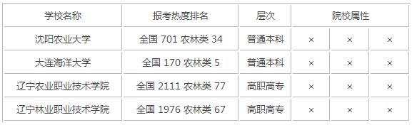 2015年辽宁农林类大学排名