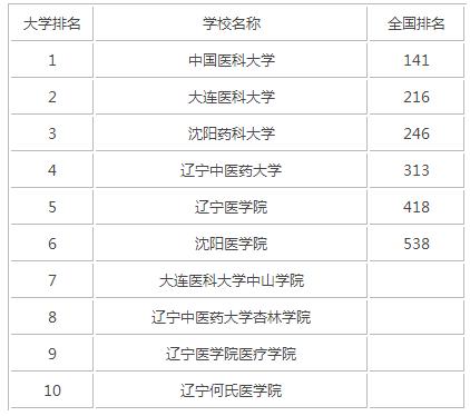 2015年辽宁医科类大学排名