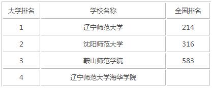 2015年辽宁师范类大学排名