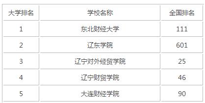 2015年辽宁财经类大学排名