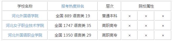 2015年河北语言类大学排名