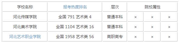 2015年河北艺术类大学排名