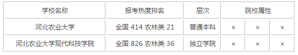 2015年河北农林类大学排名