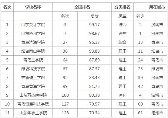 2015年山东省民办大学排名