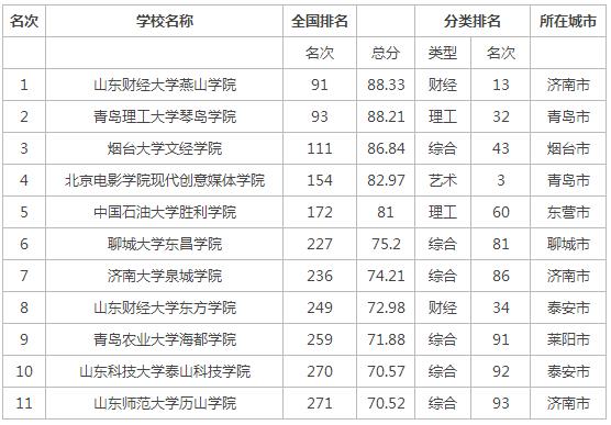 2015年山东省独立学院排行榜