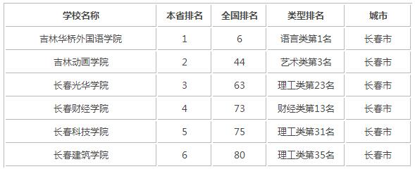 2015年吉林省民办大学排名