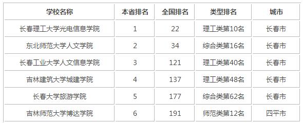 2015年吉林省独立学院排行榜