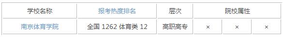 2015年江苏体育类大学排名