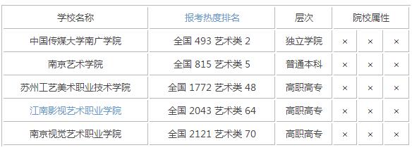 2015年江苏艺术类大学排名