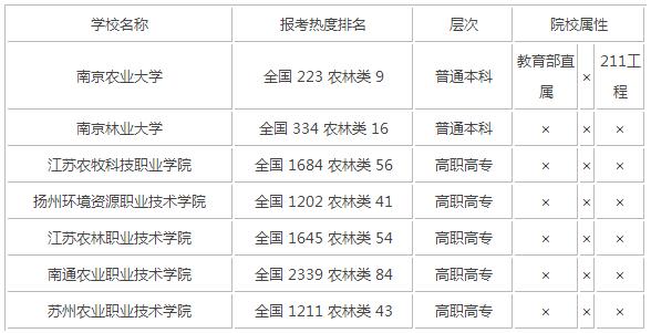 2015年江苏农林类大学排名