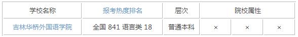 2015年吉林语言类大学排名