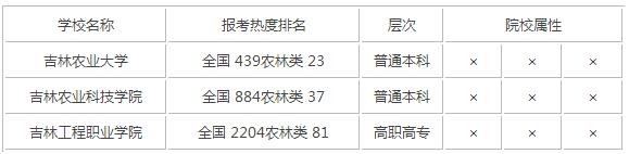 2015年吉林农林类大学排名