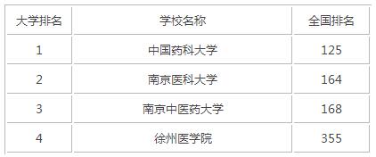 2015年江苏医科类大学排名
