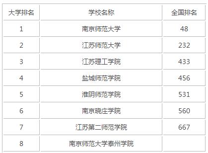 2015年江苏师范类大学排名