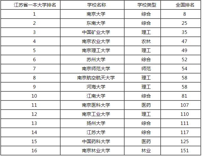 江南大学在江苏一本院校排名